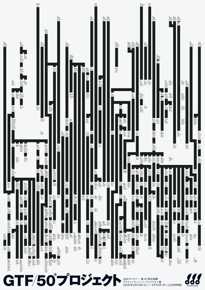 DDD Gallery, Osaka – GTF/50 Projects, 2006 (Poster), image 1